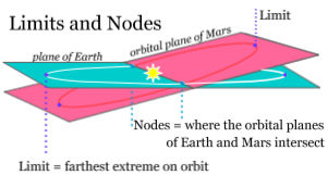 Limits and Nodes of Earth's and Mars' orbits